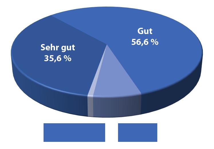 Diagramm zur Beurteilung der Sprachschule Schröder, Sehr gut 35,6%, Gut 56,6%, Zufrieden 7,0%, Nicht zufrieden 0,8%